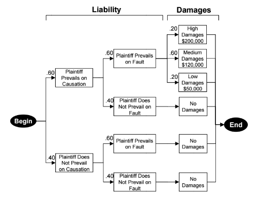 Correctly Using Risk Analysis to Calculate Discounted Settlement Value
